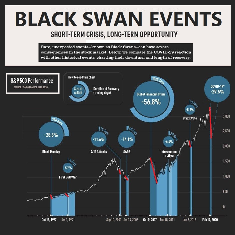 Black Swan Events