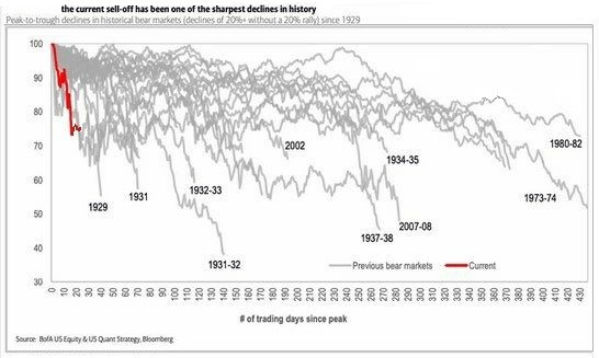 history of sell-off